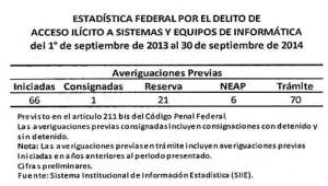 Estadística PGR Acceso Ilícito2 - Copy